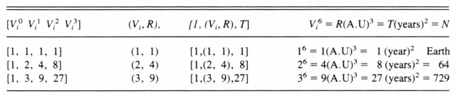 The First three Integer Sets and the Harmonic Law