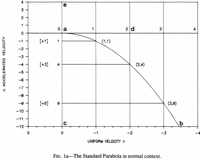 Figure 1a The Standard Parabola in normal context