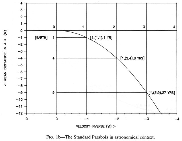 Figure 1b. The Standard Parabolar in astronomical context