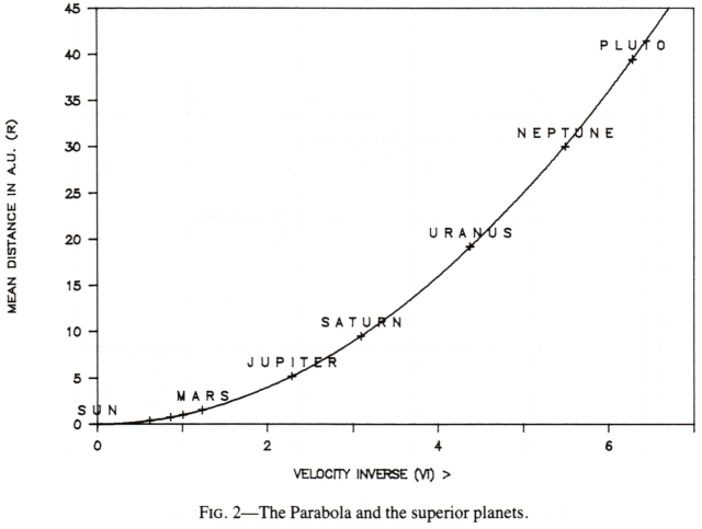Figure 2. The Parabola and the superior planets